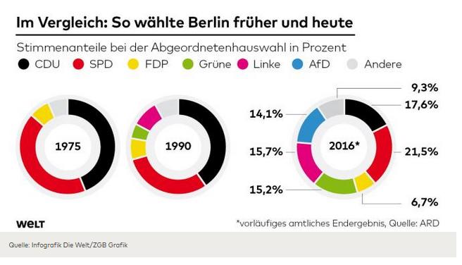 Berlin-Wahl 1975, 1990, 2016. Grafik: welt.de (19.09.2016)